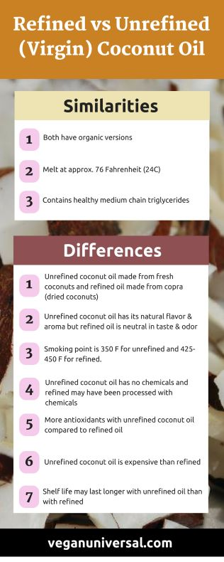 Refined vs Unrefined (Virgin) Coconut Oil (For Cooking, Hair & Skin)